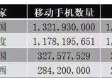 全球手机数量排名:中国第一几乎人手一机 第三要对华为中兴下手