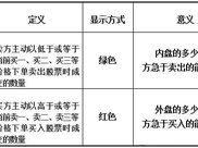 """上海一女博士终把""""内盘外盘""""讲清楚,背熟5句,可实现百亿梦想"""