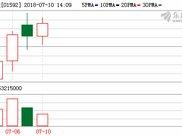 华夏幸福午后直冲涨停 此前平安资管逾百亿入股