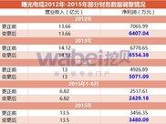 """曙光电缆撤回IPO审查 100多户投资者""""踩雷"""""""
