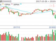 沪市B股指数报收328.45点 上涨0.37%