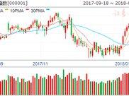 沪市B股指数报收341.38点 下跌1.18%