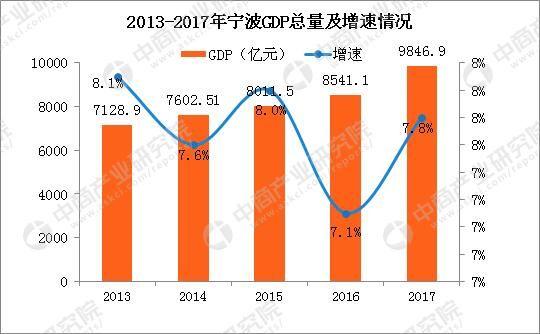 埃及gdp总量分析_2016年江苏省13市GDP排名数据分析 苏州GDP总量排名第一