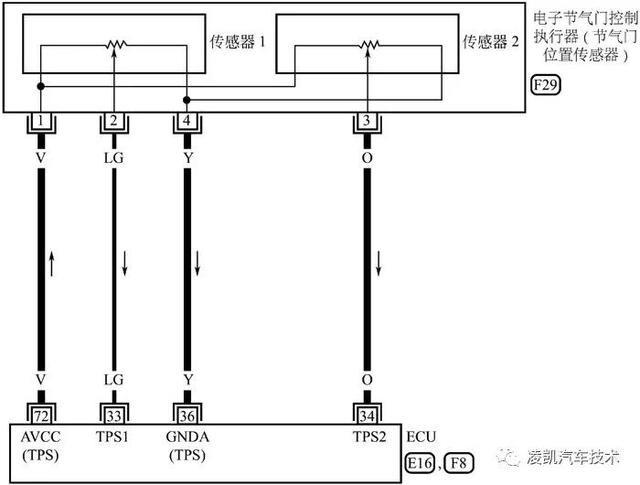 (1)结构 滑动电阻式节气门位置传感器,又称线性输出式节气门位置传感器、可变电阻式节气门位置传感器、电位计式节气门位置传感器。目前双可变电阻式节气门位置传感器正被大量应用到汽车中。 滑动电阻式节气门位置传感器为三线式传感器,其中两个针脚处于电阻的两端,并作为电源端子和搭铁端子由发动机ECU提供5V电压,第三个针脚连接于滑动触点。节气门轴与触点(或称触头)联动,节气门转动时,滑动触点可在电阻上移动,引起滑动触点电位的变化,利用电阻的变化将节气门位置信号转换成电压值,如下图所示。因为这个电压呈线性变化,所以也