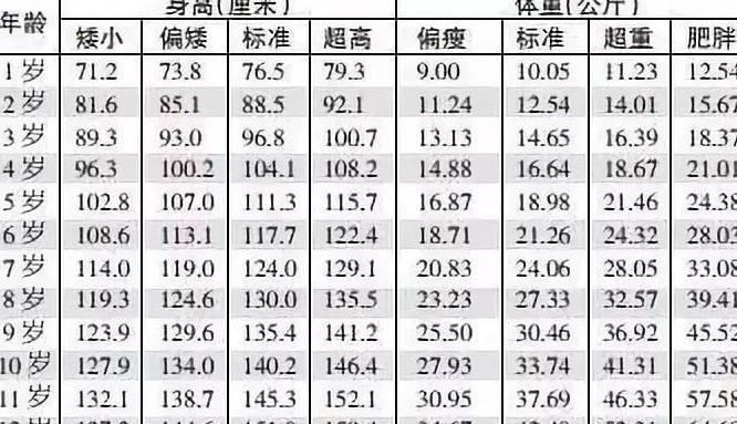 2018年最新1-12岁儿童身高体重标准表, 你家的