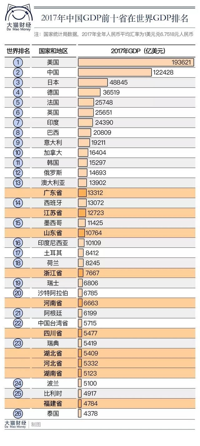 广东gdp排名_2018广东各巿gdp