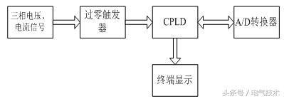 基于CPLD的馈电开关保护器的设计