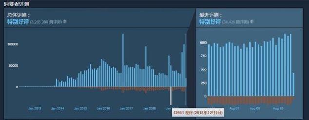 CS:GO免费之后虽突获差评,但在线人数已破开服最高