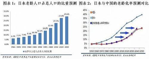 日本、美国、欧洲养老产业经营模式及特点