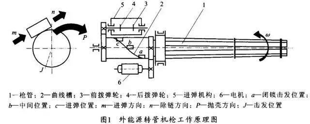 一分钟6000发的加特林机枪,中国为何历时十年也一定要图片
