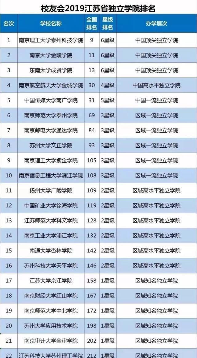 江苏省有哪些独立院校和民办大学?求推荐