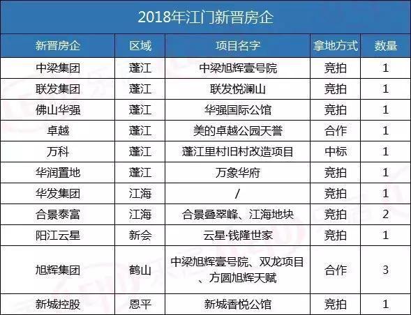 """2019新盘剧透!江门全市65个楼盘""""杀""""到!"""