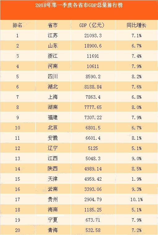 安徽省中国的gdp排名_2015全国主要城市GDP排名,看看安徽如何 皖江发展