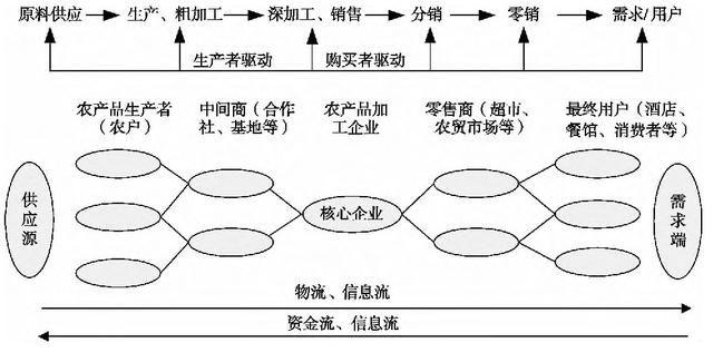 财经 正文  图2 农业供应链网链结构模型