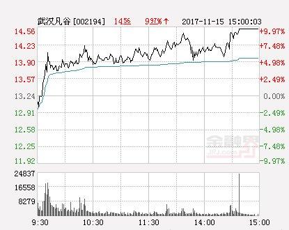 快讯:武汉凡谷涨停 报于14.56元