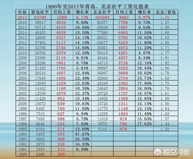 北京市13年平均工资_2002到2007年是北京市社会平均高工资高速发展的时期,几乎都相当于