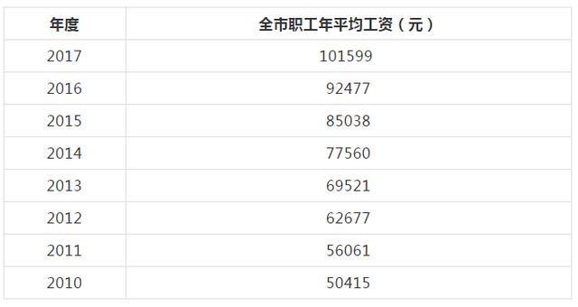 北京市13年平均工资_北京职工年平均工资首破10万!最挣钱的行业你猜到了吗