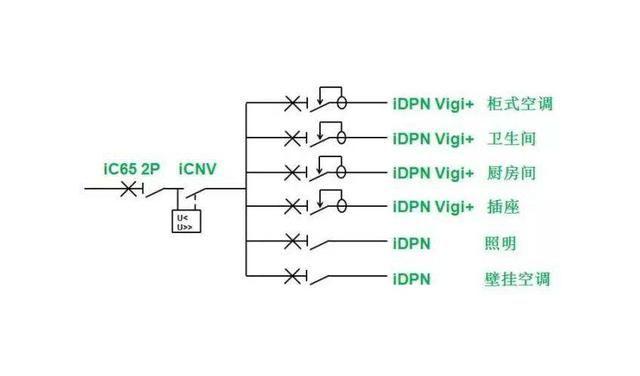 家庭回路设计示意图 空调设备由于功率高、电流较大,应当单独设计回路 卫生间电路由于存在漏电隐患,应当设计单独回路并按照漏电保护开关 厨房电器较多,功率也较大,且存在安全隐患,应当设置单独回路并使用漏电保护开关 照明可根据区域设置一个或多个回路 插座可以根据布线位置或区域设置多个回路 冰箱由于需要长期工作,可单独设置回路 家庭装修用电,主要是以安全为主,因此非常有必要在总空开的选择上,使用漏电保护一体的空开,其它回路,也应当视区域不同,使用几个漏电保护空开。