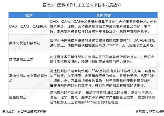 2019年中国塑料模具图形文字发展现状及技术添加绘制趋势的行业图片