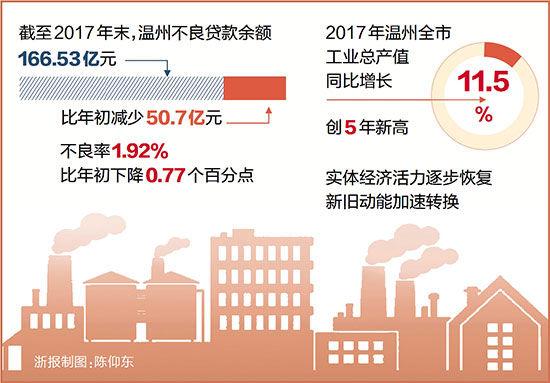 温州创新化解金融风险不良贷款连续11季度双降