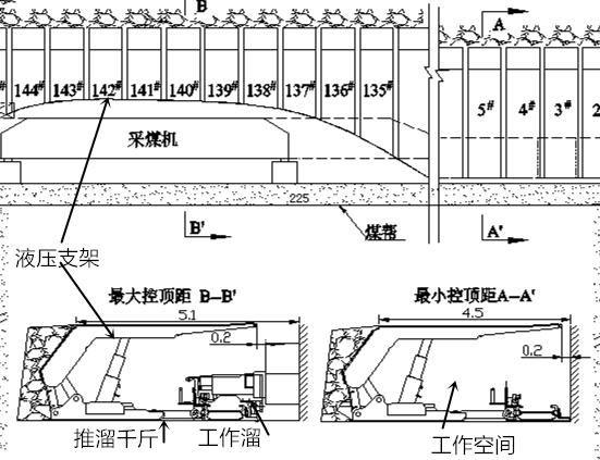 综采工作面液压支架推溜千斤顶的三种工作方式图片