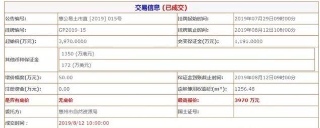 惠州水口的地价比江北的都要贵了