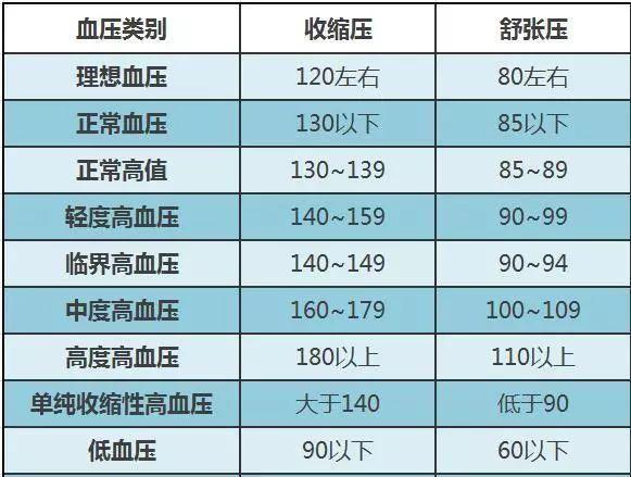 人体正常血压_各年龄正常血压参考值对照表