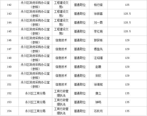 2018上半年重庆公务员考试现场资格复审名单