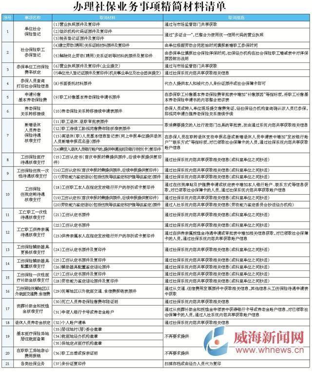 威海市公布21类社保业务事项精简材料清单