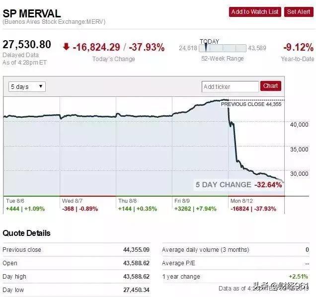 突然间的大崩盘!汇率狂贬近37%,股市大跌38%
