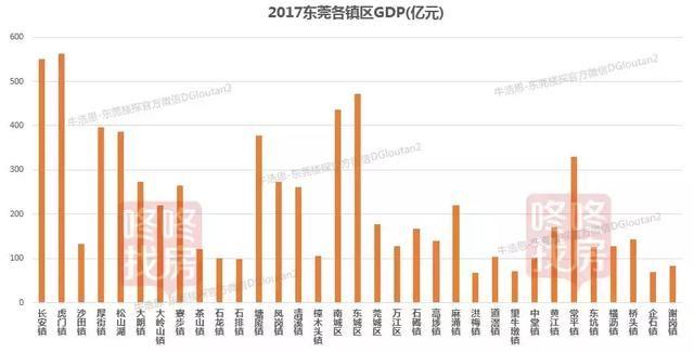 东莞镇区gdp_东莞各镇区最新GDP解析