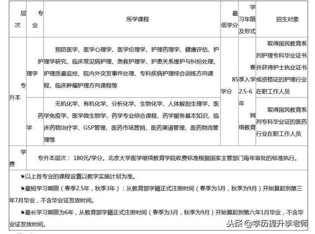 北京大学医学院网络教育19春报名有哪些要求
