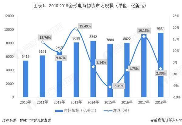 2018年全球电商物流行业市场现状及发展趋势分析 行业规模持续增长 智慧一体化趋势明显