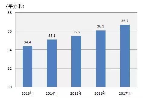 莫斯科人均绿地面积_居民人均住房面积