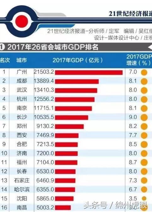 徐州gdp与武汉_江苏13市上半年成绩单曝光 没想到徐州GDP和人均工资竟这么高