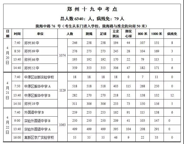 中招!2018年鄭州市初中畢業升學體育考試日程作文v初中別人初中的圖片