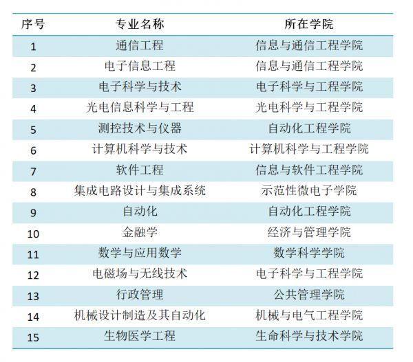 教育部国家一流本科专业名单