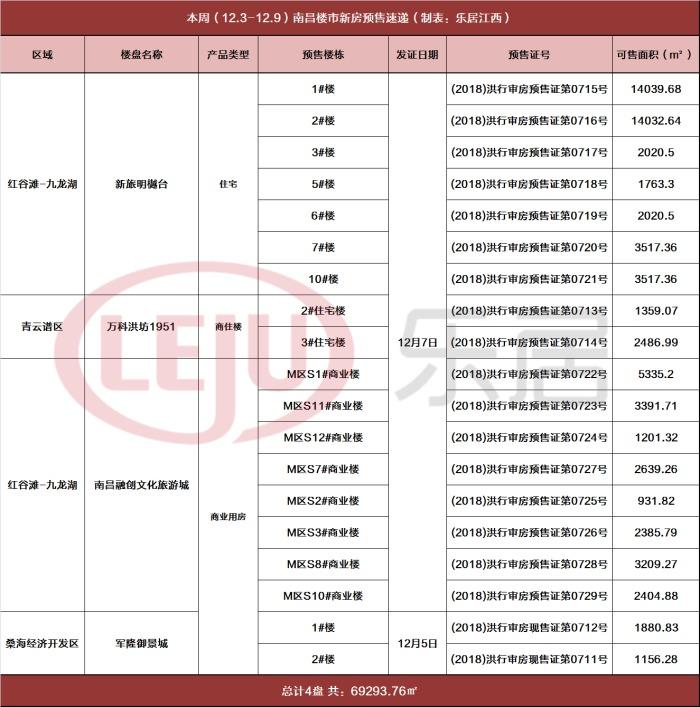 本周南昌楼市仅4盘领取预售九龙湖纯新盘首领预售
