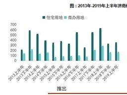 上半年济南土地市场供求规模收缩,市中区楼面价最高