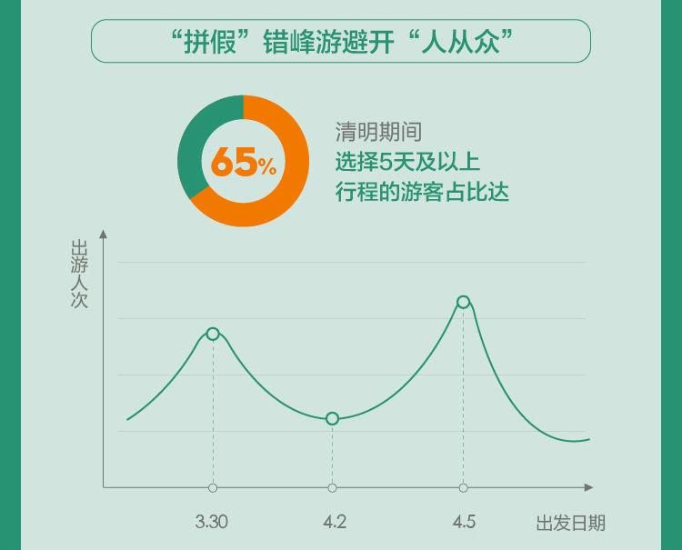 中秋小长假旅游消费gdp_途牛 2019中秋小长假旅游消费报告(3)