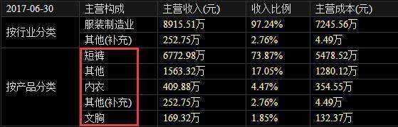 """浪莎股份上市19年未分红 """"铁公鸡""""还是""""圈钱王""""?"""
