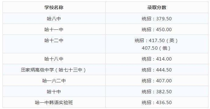 2018哈尔滨省重点高中录取分数线中学高中部大足图片