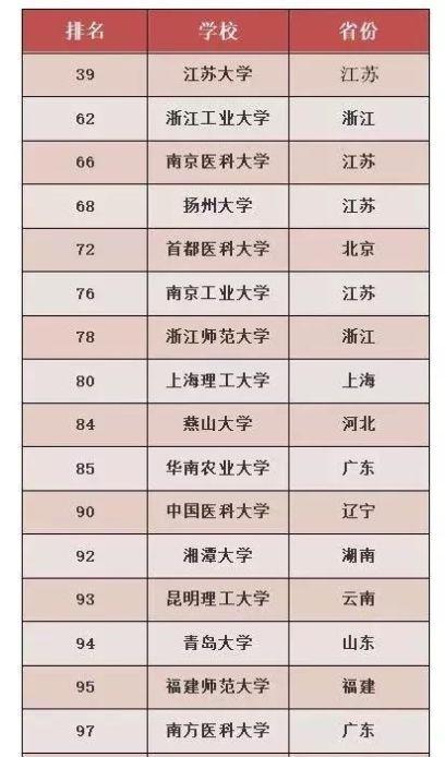 这些院校不是211,却连续三年跻身中国百强大学