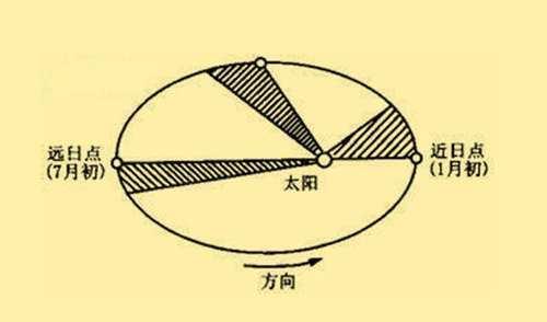 天体运行轨迹是椭圆百度百科