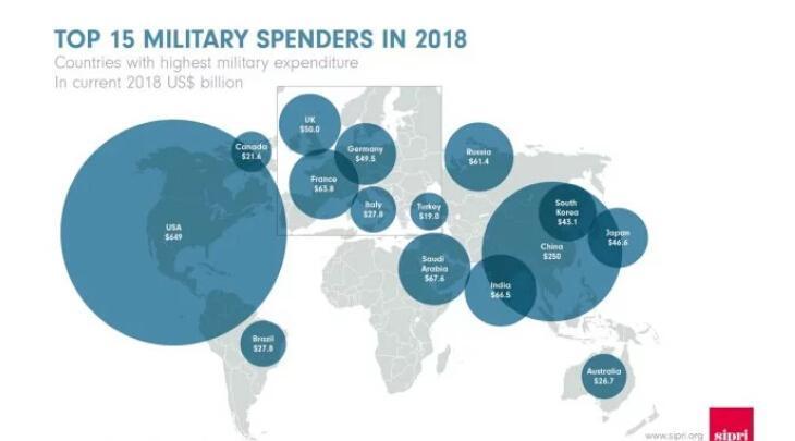 2019各国军费排行榜_世界各国军费排名一览表