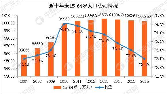 内蒙古人口统计_人口统计包括