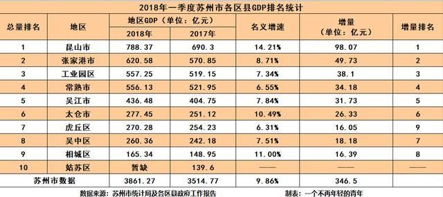 gdp统计表_一季度各省市最新GDP数据排名统计表