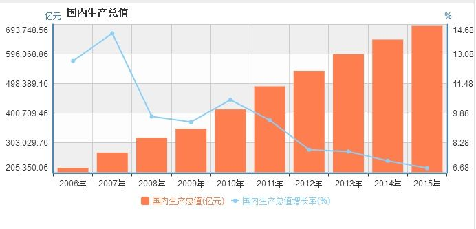 2017年全国各省GDP增速排行:贵州第一,天津垫