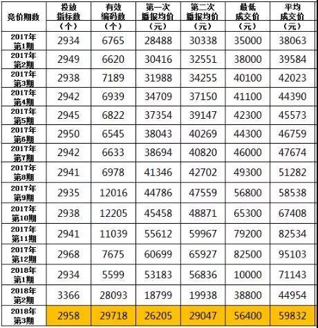深圳小汽車搖號申請人數破百萬 個人中簽率不