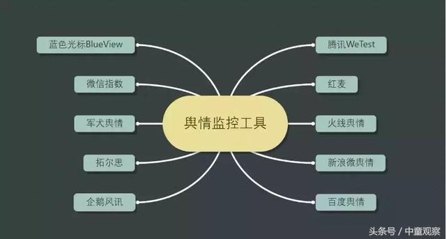 这里也给大家介绍8款专业的舆情监控工具: 保证成功的四大原则 事件